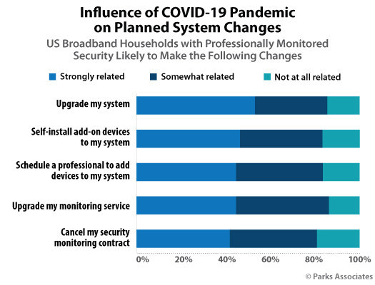 Parks Associates: Influence of COVID-19 Pandemic on Planned System Changes