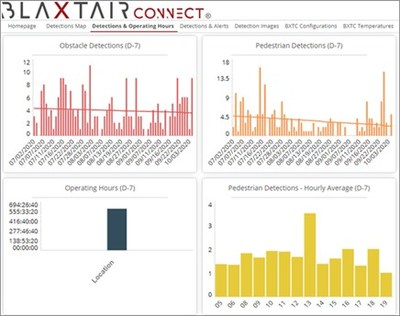 Blaxtair Connect dashboard