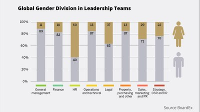 The average gender balance of leadership teams across 26 leading global indices, broken down by job function.