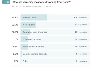 What work from home employees love the most about working from home.