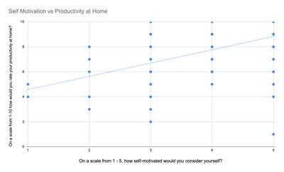 Self-motivation correlates with work from home productivity.