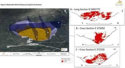 Figure 3 - Long & Cross Sections (CNW Group/Artemis Gold Inc.)