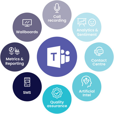 CommsChoice Microsoft Teams Call Recording