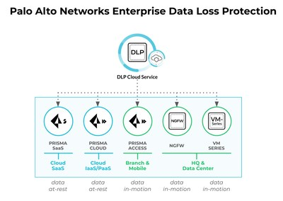 Palo Alto Networks Reimagines Data Security with an Easy to Implement Cloud-Delivered Enterprise Data Loss Prevention Service