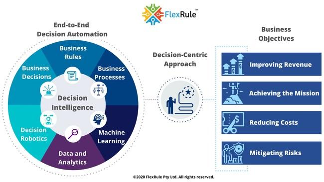 FlexRule Decision Intelligence Platform
