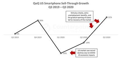 QoQ US Smartphone Sell-Through Growth