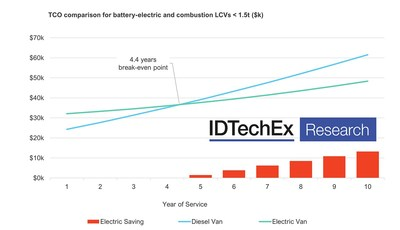 """Calculation based on UK market. Source: IDTechEx """"Electric, Hybrid & Fuel Cell Light Commercial Vehicles 2021-2041"""" (www.IDTechEx.com/elcv)"""