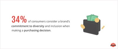 34% of consumers consider diversity and inclusion when making purchasing decisions, according to new study from Top Design Firms.