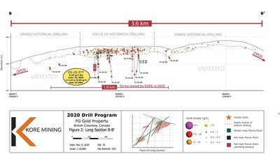 Figure 2 – Long Section of FG Gold Main Zone Showing Lower Zone Intersections and Visible GoldFigure 2 – Long Section of FG Gold Main Zone Showing Lower Zone Intersections and Visible Gold (CNW Group/Kore Mining)