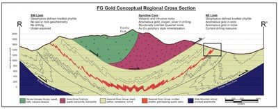 Figure 5 – Conceptual Regional Cross Section R - R' (CNW Group/Kore Mining)
