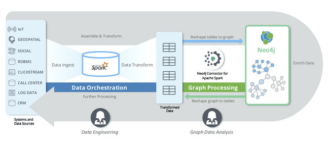 With the Neo4j Connector for Apache Spark, users can meld Spark data and Neo4j graph data to answer more questions, gain new insights and create new solutions.