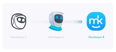 MacKeeper Transformation