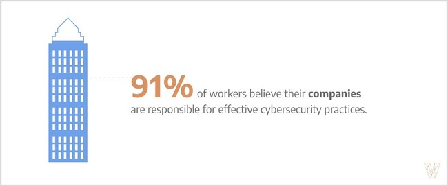 91% of employees believe their company is responsible for cybersecurity practices, according to Visual Objects.