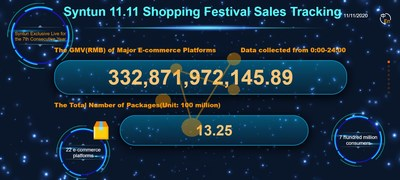 The total sales of main e-commerce platforms and total express parcels number on the day of