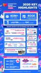 Lazada's 11.11 shopping festival breaks records, serving more...