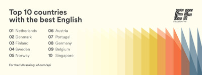 The EF English Proficiency Index is an annual ranking of countries and regions by English skills.