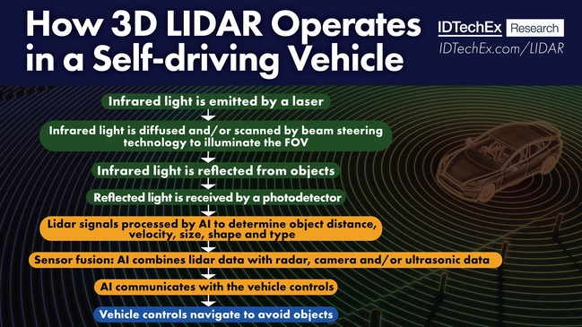 How 3D lidar operates in a self-driving vehicle. FOV = field of view, AI = artificial intelligence. Source: IDTechEx. (PRNewsfoto/IDTechEx)