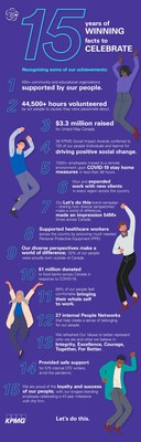 15 years of winning 15 facts to celebrate (CNW Group/KPMG LLP)