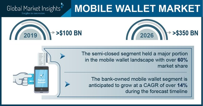 Mobile Wallet Market size is set to surpass USD 350 billion by 2026, according to a new research report by Global Market Insights, Inc.
