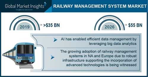 Railway Management System Market size is projected to exceed USD 55 billion by 2026, according to a new research report by Global Market Insights, Inc.