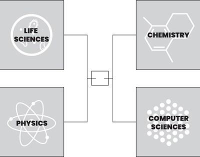 The Evidence Madness brackets will feature 16 submissions of evidence in each of four scientific domains: Life Sciences, Physics (including solid state), Chemistry (including materials), and Computer Science (hardware and software).