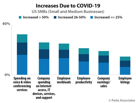 Parks Associates: Increases due to COVID-19