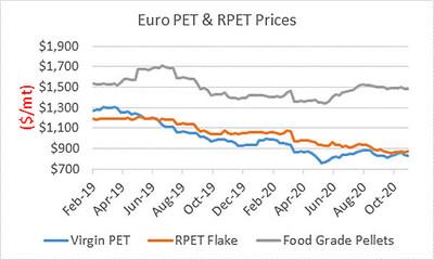Source - S&P Global Platts Analytics