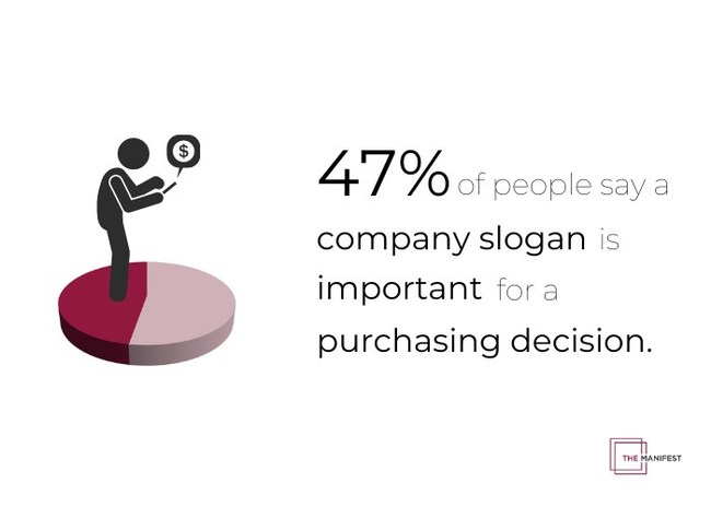 Nearly half of people said a company slogan plays a role in their purchasing decisions, according to a study by The Manifest.