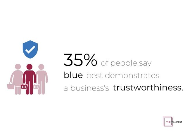 More than one-third of people believe a blue brand color signals trust, according to The Manifest's new study.