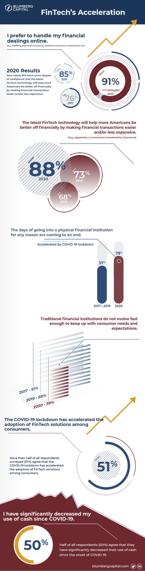 Survey Reveals COVID-19 Rapidly Accelerated Consumer Adoption of FinTech and the Demise of Cash