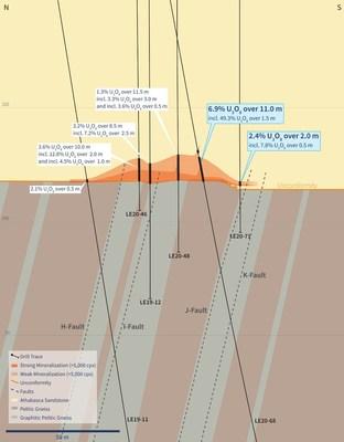 Figure 3 – Vertical Cross-Section 4485E (Drill Hole LE20-68) (CNW Group/IsoEnergy Ltd.)