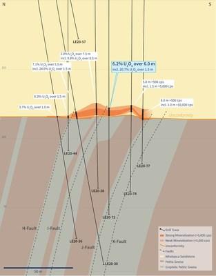 Figure 4 – Vertical Cross-Section 4460E (Drill Hole LE20-72) (CNW Group/IsoEnergy Ltd.)