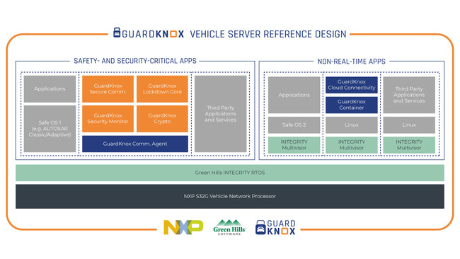 GuardKnox's consolidated, scalable, and high-performance solutions, based on NXP's S32G vehicle network processors and the Green Hills INTEGRITY RTOS and development tools, offer an innovative automotive platform for global OEMs and Tier-1 suppliers.