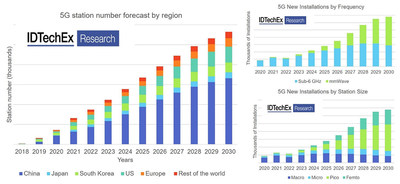 "5G base station forecast. Source: IDTechEx report ""5G Technology, Market and Forecasts 2020-2030"", www.IDTechEx.com/5G"