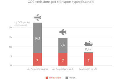 A recent report (2020) from the Norwegian independent research organization, SINTEF, shows that freight carried by air produces around 50 times (dependent of flight type/distance) more CO2 than transoceanic sea freight. Research from SINTEF shows that Hiddenfjord has reduced carbon emissions from overseas transportation by 94% as a result.