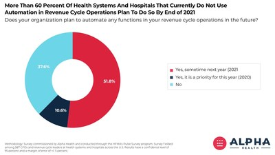 60 Percent of CFOs and financial leaders at healthcare providers that do not currently automate revenue cycle functions plan to do so by the end of 2021.
