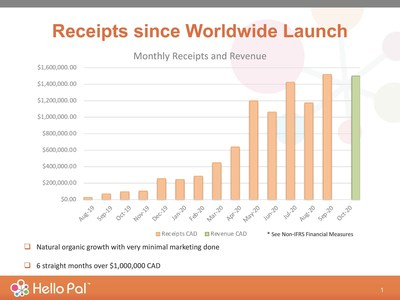 Hello Pal's livestreaming service revenue for the month of October was $1,500,000 with its Asian subsidiary being cashflow positive