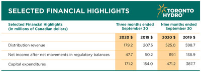 Financial highlights for the three and six months ended September 30, 2020. (CNW Group/Toronto Hydro Corporation)