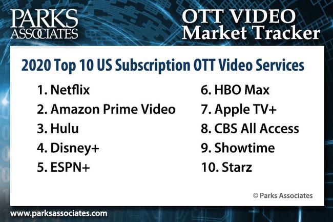 Parks Associates: 2020 Top 10 US Subscription OTT Video Services