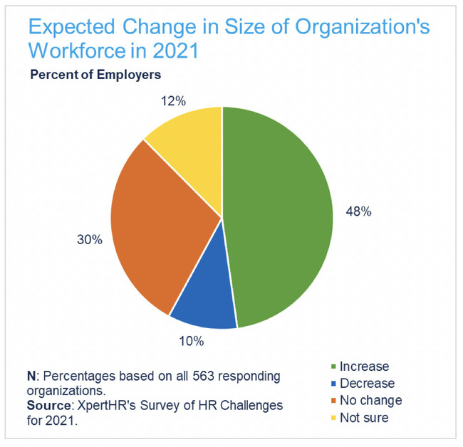 The survey found that about one-half (48%) of responding employers expect to increase their workforce next year.