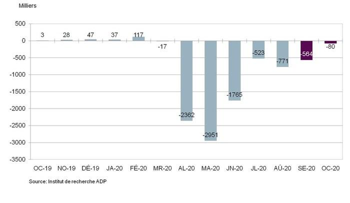 Graphique 1. Variation du nombre total d'emplois privés non agricoles