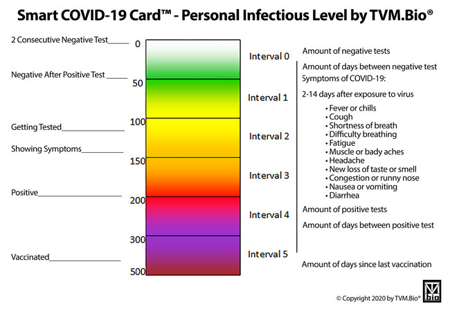 Smart COVID Card - Personal Infectious Level