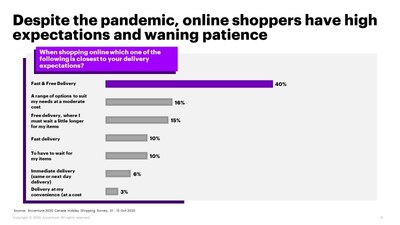Two-Thirds of Canadians Still Plan to Shop in Stores This Holiday Season, Accenture Survey Finds (CNW Group/Accenture)