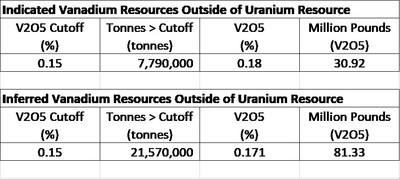C Zone Resource Estimates (CNW Group/International Consolidated Uranium Inc.)