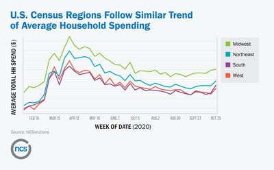 U.S. Census Regions Follow Similar Trend of Average Household Spending