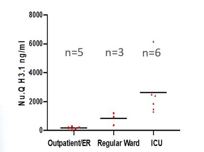 Nu.Q H3.1 increased with disease severity.
