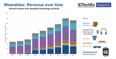 Wearables: Revenue over time. Source: IDTechEx Research, www.IDTechEx.com/Wearable (PRNewsfoto/IDTechEx)