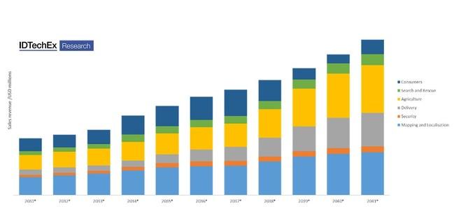 "Drones sales revenue. Source: IDTechEx ""Drone Market and Industries 2021-2041"", www.IDTechEx.com/Drones (PRNewsfoto/IDTechEx)"