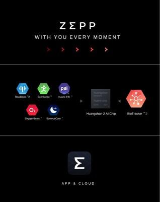 Zepp Brand Information
