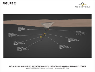 Figure 2 – View looking west showing multiple high-grade intercepts across multiple zones (CNW Group/Argonaut Gold Inc.)
